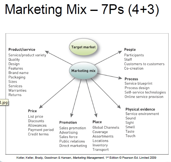 Online writing service marketing mix