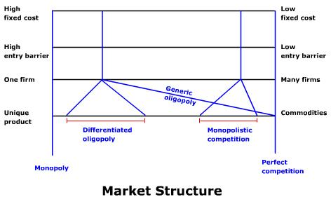 market structure and pricing power