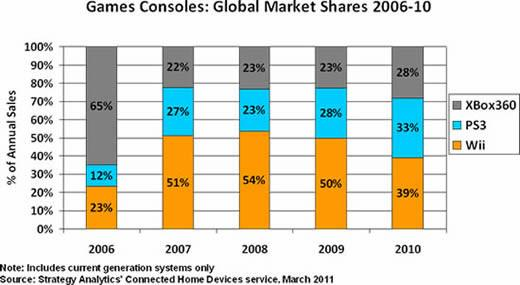 Games Consoles: Global Market Shares