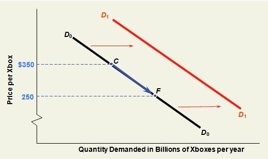 shift in the demand curve post the price change
