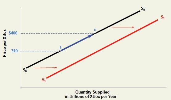 shift in the supply curve of Xbox post the price change