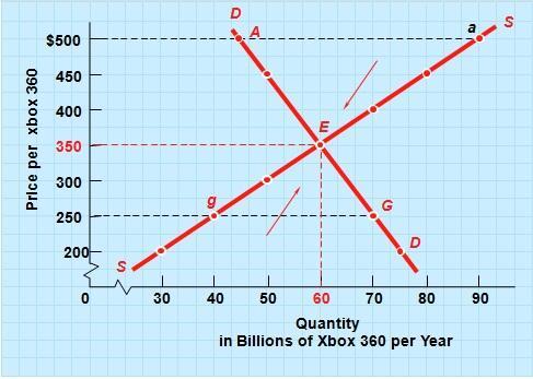 Supply-Demand Market Equilibrium of Xbox 360