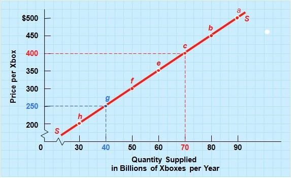 the supply curve of Xbox 360